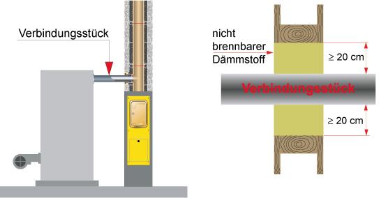 rauchrohr durch wand klimaanlage und heizung zu hause. Black Bedroom Furniture Sets. Home Design Ideas