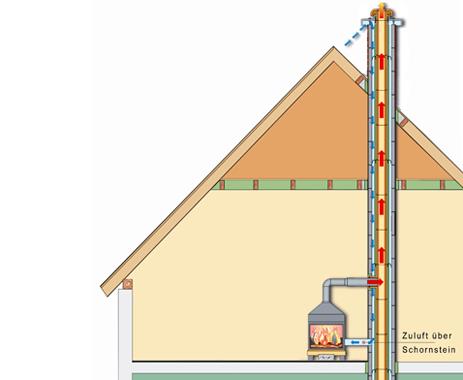 kreislauf von abgas und verbrennungsluft zukunftssicher bauen mit schornstein. Black Bedroom Furniture Sets. Home Design Ideas