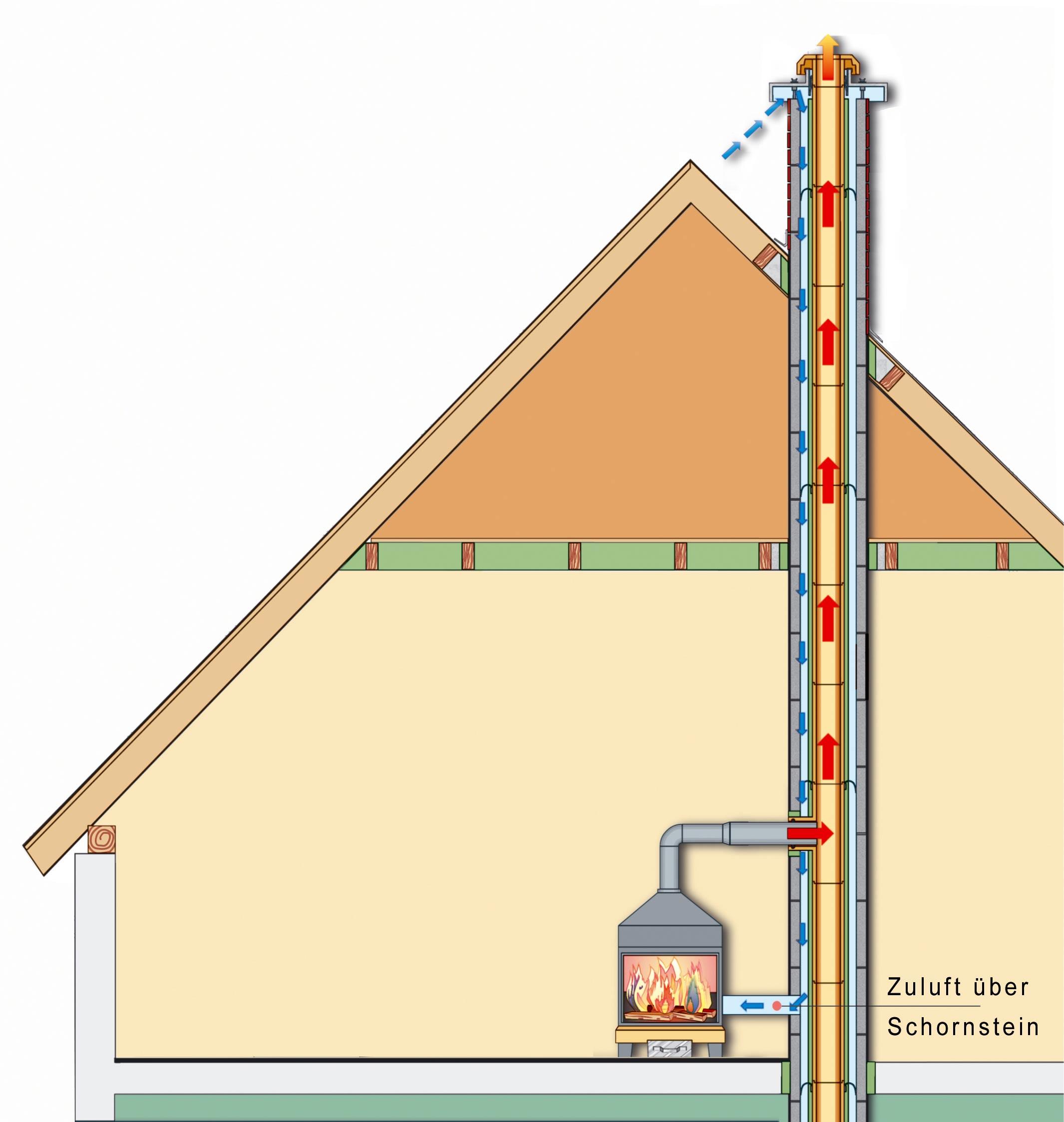 Häufig Kreislauf von Abgas und Verbrennungsluft › Zukunftssicher bauen WQ61